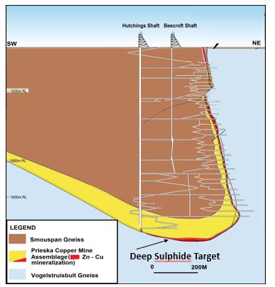 Simplified geological section through Prieska Project showing structure and locality of the Deep Sulphide Target below the old workings. Image credit:Orion Minerals